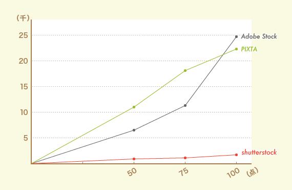 ストックイラスト売り上げグラフ